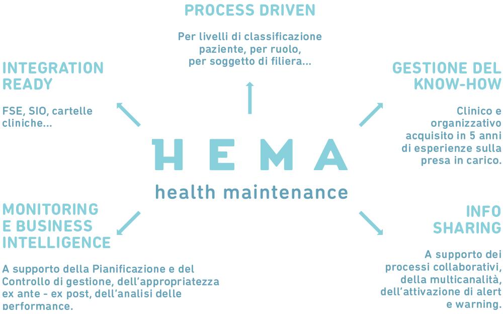servizi_hema_schema